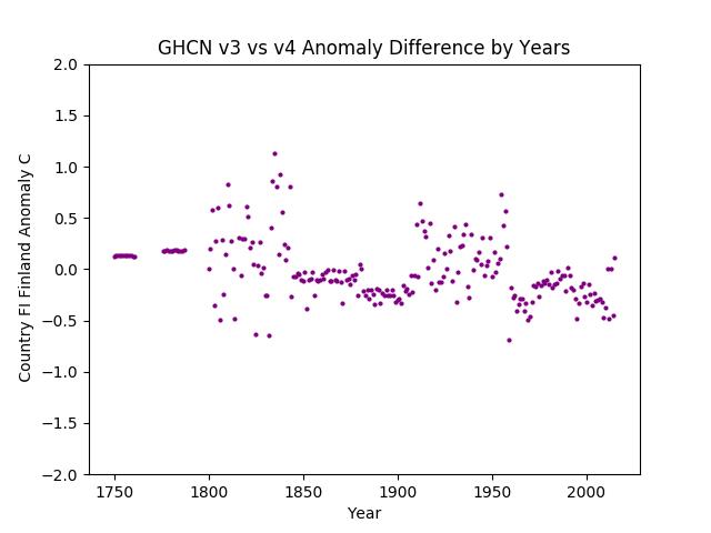 GHCN v3.3 vs v4 Finland Difference