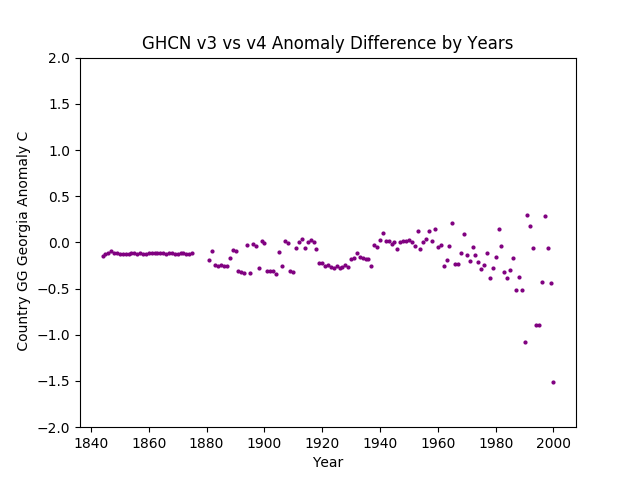GHCN v3.3 vs v4  Georgia Difference
