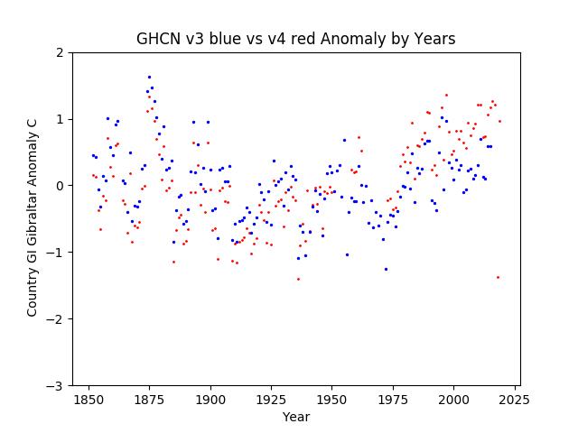 GHCN v3.3 vs v4 Gibraltar Anomaly