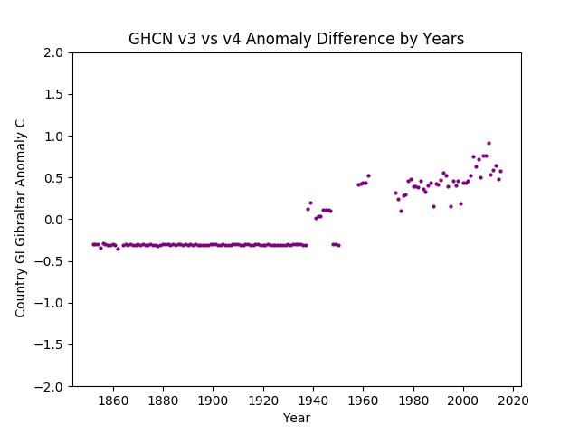 GHCN v3.3 vs v4 Gibraltar Difference