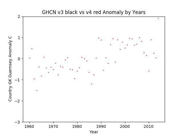 GHCN v3.3 vs v4 Guernsey Anomaly