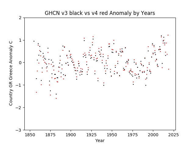 GHCN v3.3 vs v4  Greece Anomaly