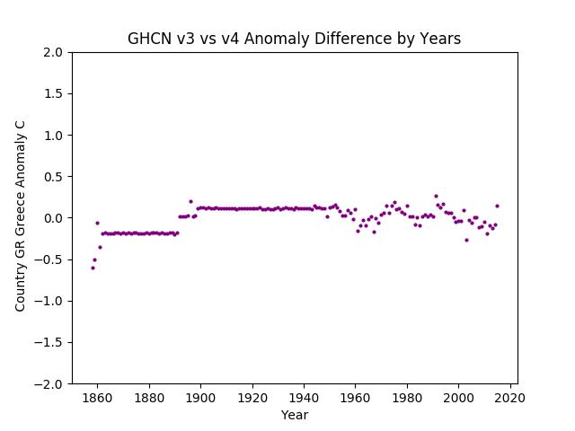 GHCN v3.3 vs v4 Greece Difference