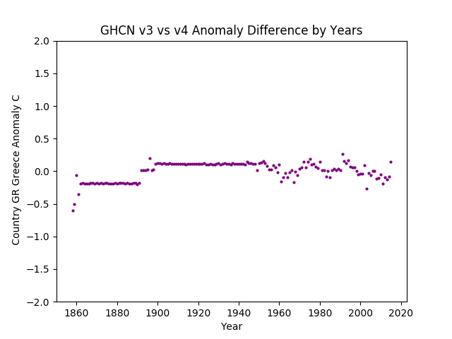 GHCN v3.3 vs v4  Greece Difference