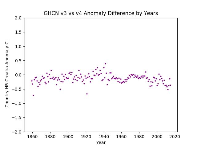 GHCN v3.3 vs v4 Croatia Difference