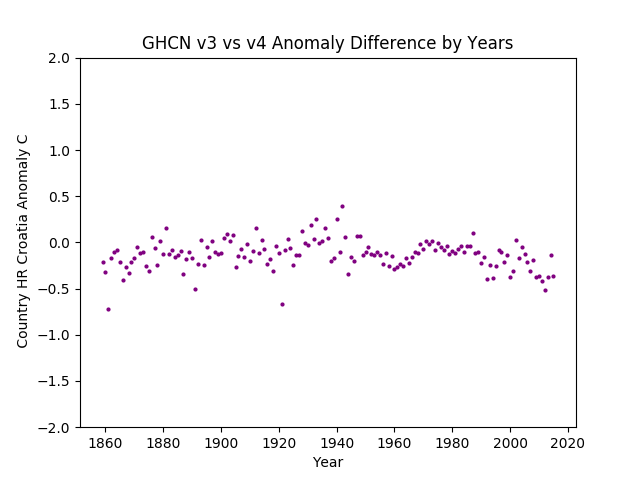 GHCN v3.3 vs v4  Croatia Difference