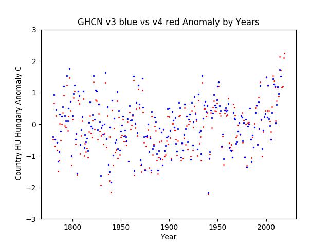 GHCN v3.3 vs v4 Hungary Anomaly