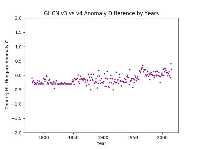 GHCN v3.3 vs v4 Hungary Difference