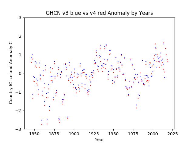 GHCN v3.3 vs v4 Iceland Anomaly