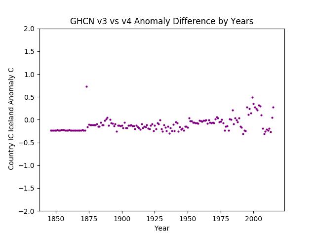 GHCN v3.3 vs v4 Iceland Difference