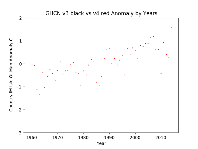 GHCN v3.3 vs v4 Isle Of Man Anomaly