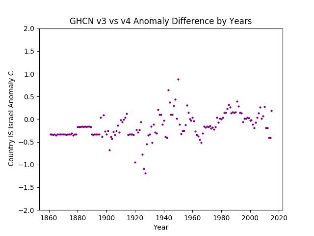 GHCN v3.3 vs v4 Israel Difference