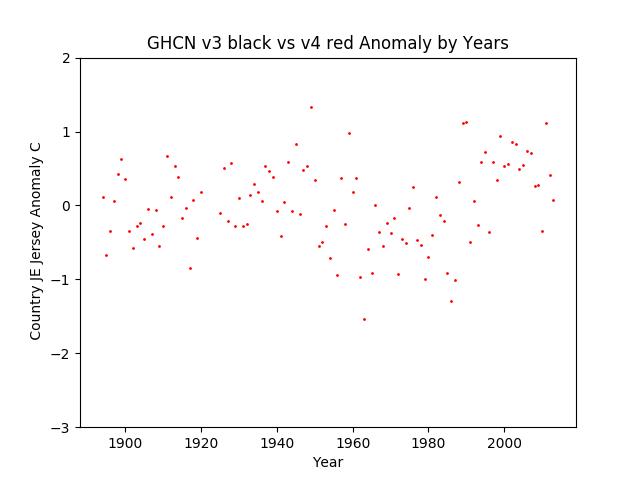 GHCN v3.3 vs v4 Jersey Anomaly