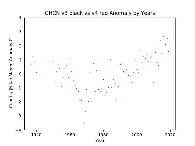GHCN v3.3 vs v4 Jan Mayen Anomaly