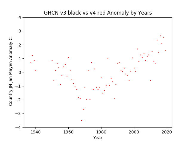 GHCN v3.3 vs v4 Jan Mayen Anomaly
