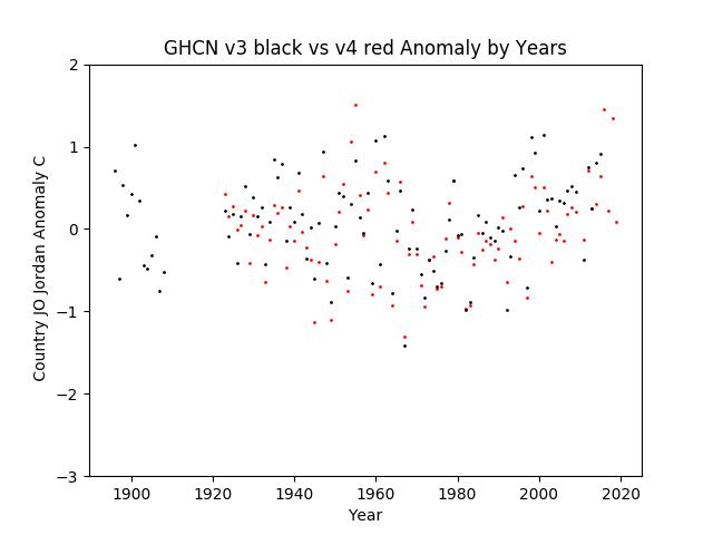GHCN v3.3 vs v4 Jordan Anomaly