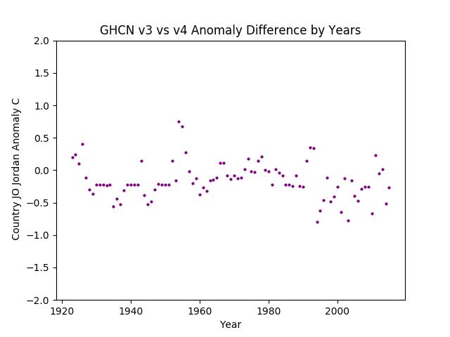 GHCN v3.3 vs v4 Jordan Difference