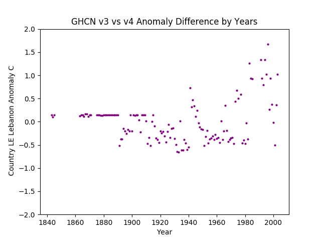 GHCN v3.3 vs v4 Lebanon Difference