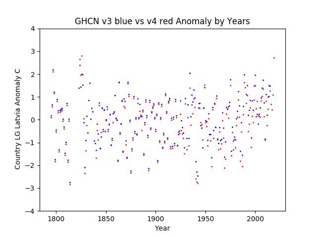 GHCN v3.3 vs v4 Latvia Anomaly