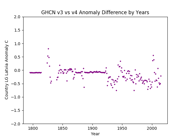 GHCN v3.3 vs v4 Latvia Difference