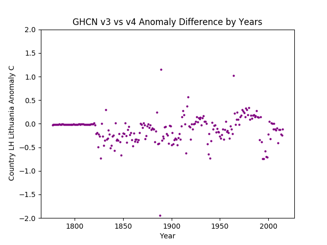 GHCN v3.3 vs v4 Lithuania Difference