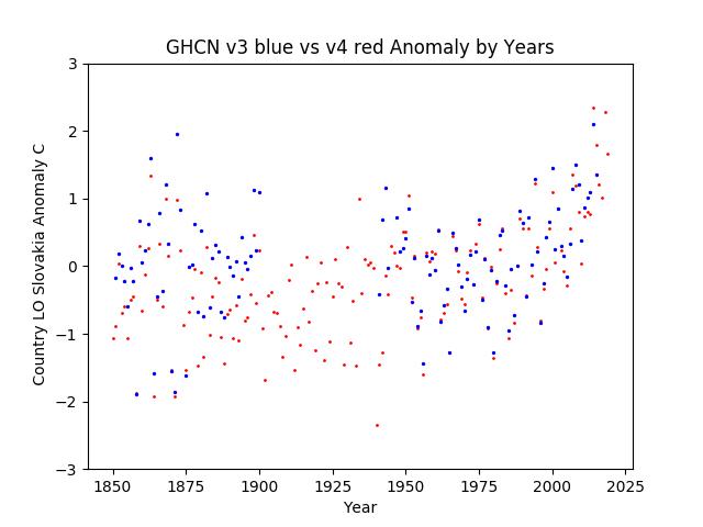 GHCN v3.3 vs v4 Slovakia Anomaly