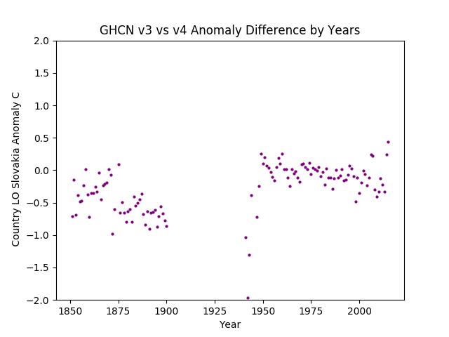GHCN v3.3 vs v4 Slovakia Difference