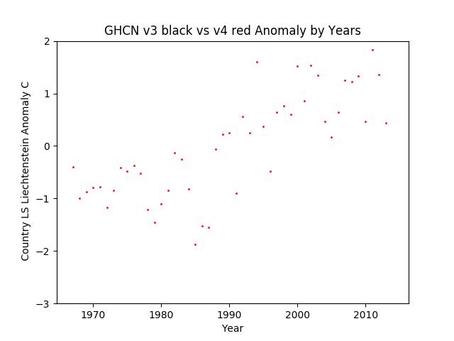 GHCN v3.3 vs v4 Liechtenstein Anomaly