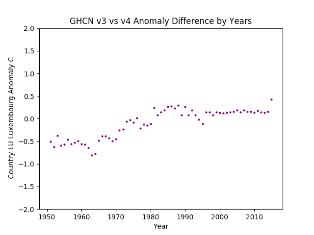GHCN v3.3 vs v4 Luxembourg Difference