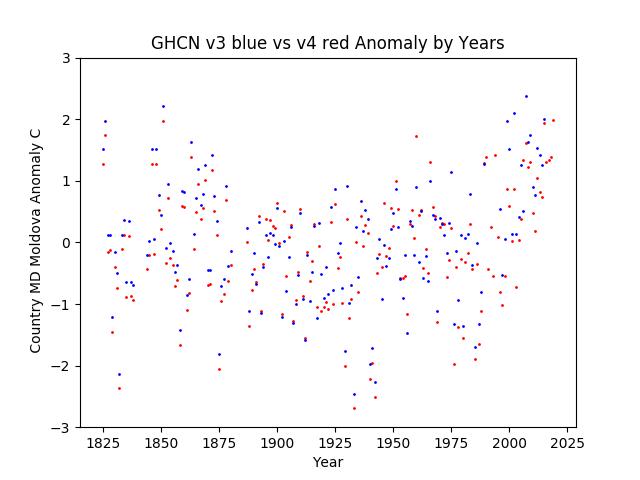 GHCN v3.3 vs v4 Moldova Anomaly