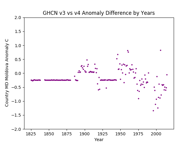 GHCN v3.3 vs v4 Moldova Difference