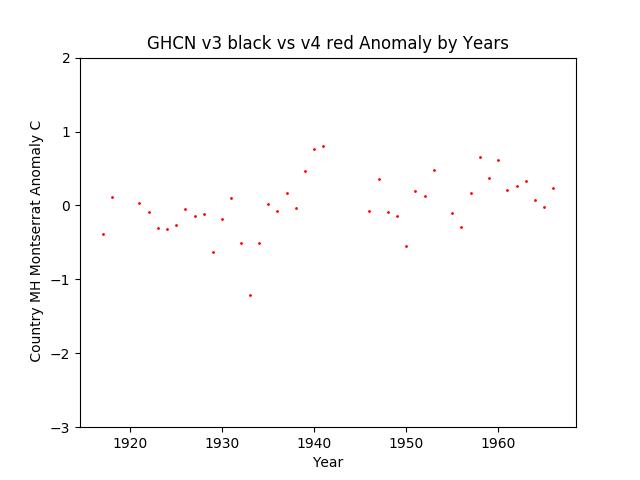 GHCN v3.3 vs v4 Montserrat Anomaly