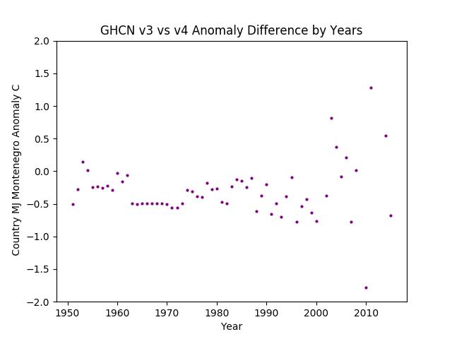 GHCN v3.3 vs v4  Montenegro Difference