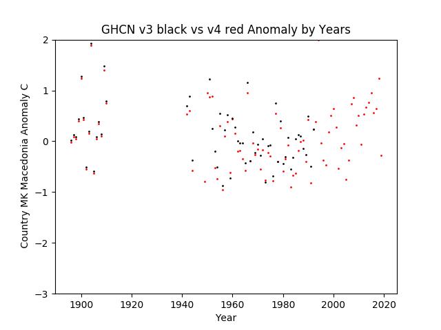 GHCN v3.3 vs v4 Macedonia Anomaly