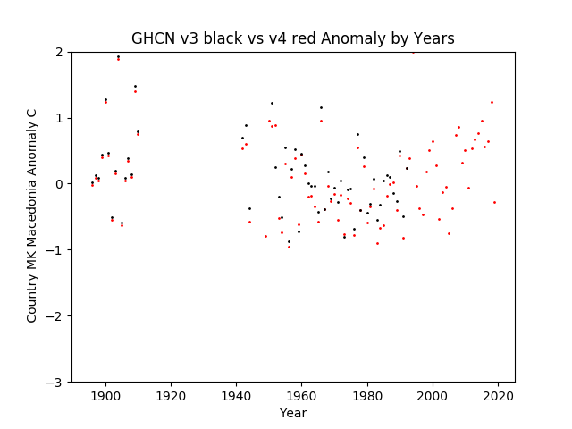 GHCN v3.3 vs v4  Macedonia Anomaly