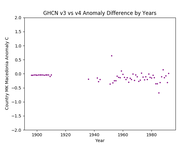 GHCN v3.3 vs v4  Macedonia Difference