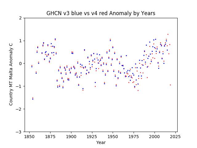 GHCN v3.3 vs v4 Malta Anomaly