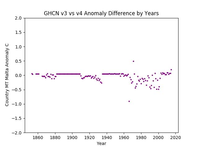 GHCN v3.3 vs v4 Malta Difference
