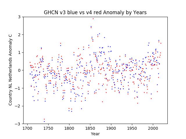 GHCN v3.3 vs v4 Netherlands Anomaly