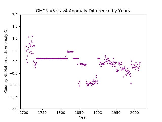 GHCN v3.3 vs v4 Netherlands Difference