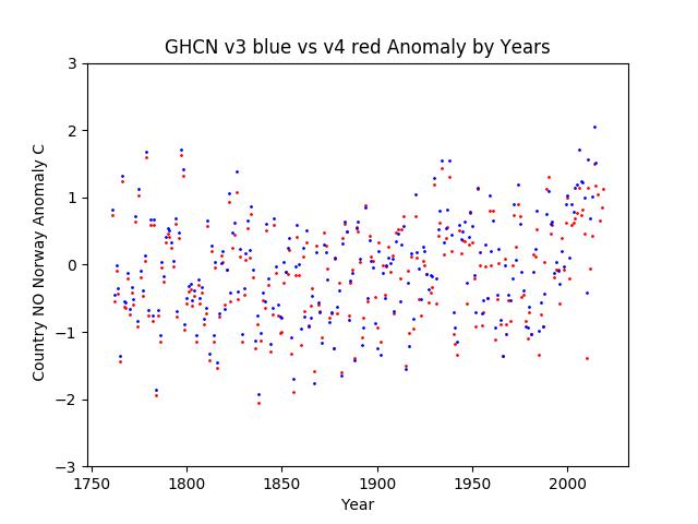GHCN v3.3 vs v4 Norway Anomaly