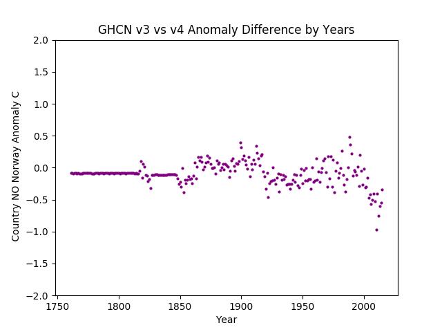 GHCN v3.3 vs v4 Norway Difference