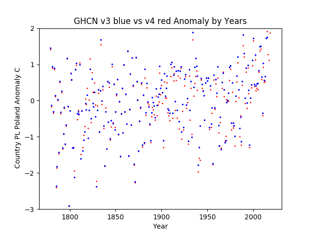 GHCN v3.3 vs v4 Poland Anomaly