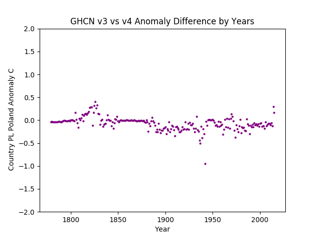GHCN v3.3 vs v4 Poland Difference