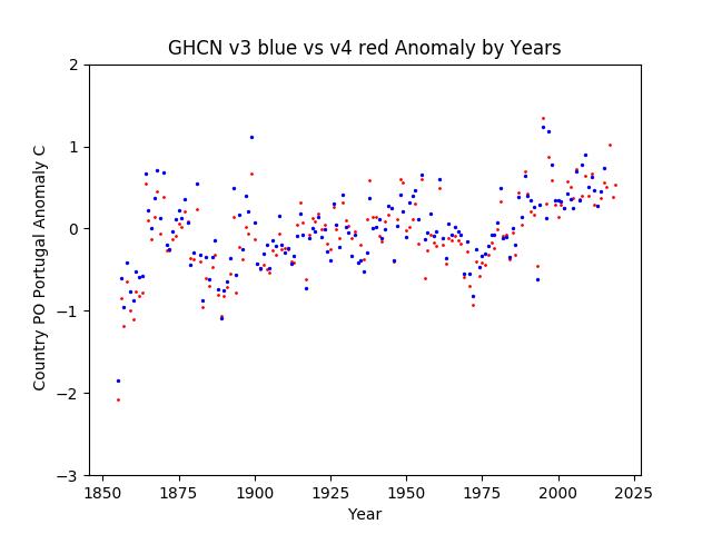 GHCN v3.3 vs v4 Portugal Anomaly
