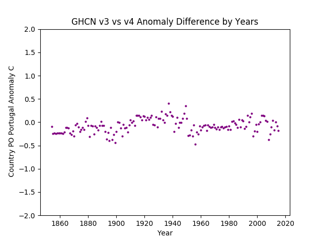 GHCN v3.3 vs v4 Portugal Difference