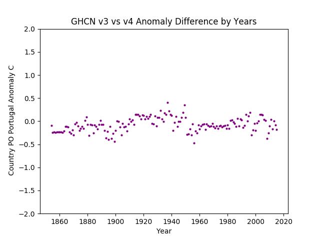 GHCN v3.3 vs v4 Portugal Difference