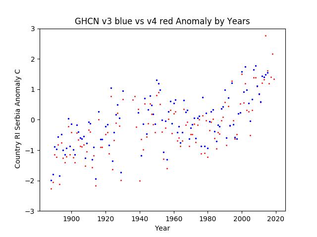 GHCN v3.3 vs v4 Serbia Anomaly