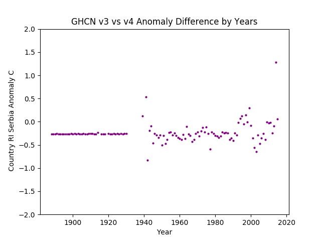GHCN v3.3 vs v4 Serbia Difference