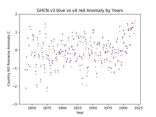 GHCN v3.3 vs v4 Romania Anomaly